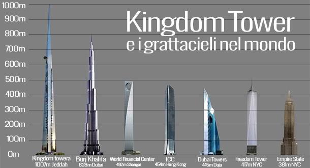 Kingdom tower il grattacielo pi alto del mondo for Grattacielo piu alto del mondo