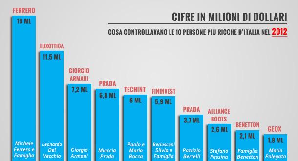 uomini-piu-ricche-italia-2012