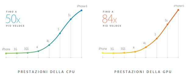 iphone-6-processore
