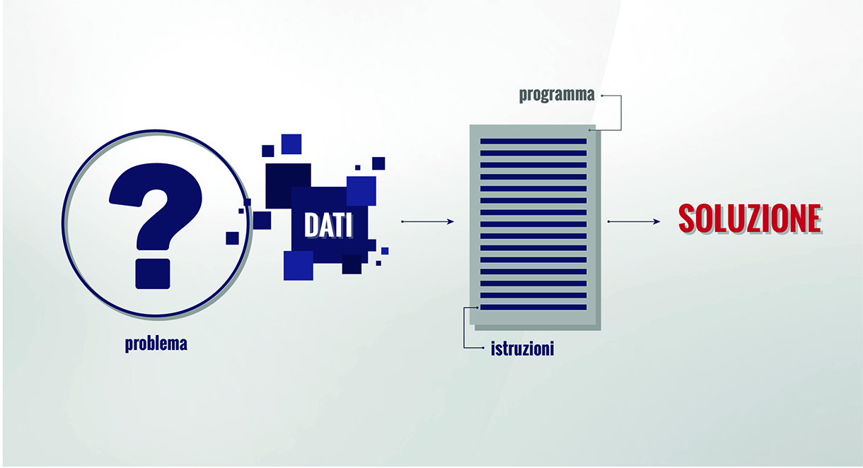 le-basi-della-programmazione
