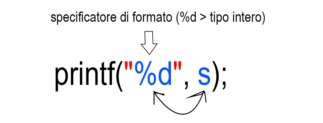 printf-specificatori-di-formato
